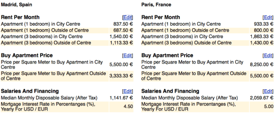 Comparativa precios vivienda Paris y Madrid