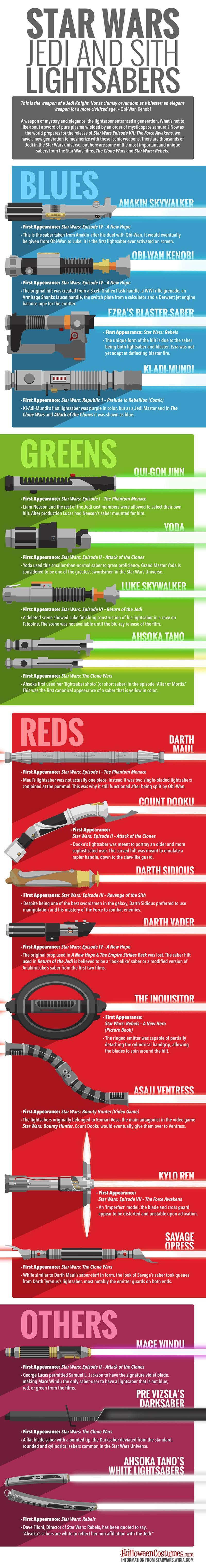 Todo lo que necesitas saber sobre los sables laser de Star Wars