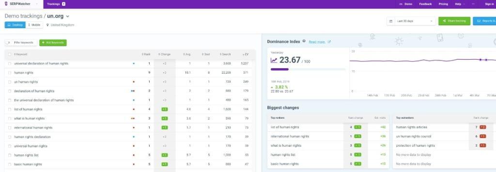 SERPwatcher: una herramienta más barata y con un diseño espectacular para controlar keywords