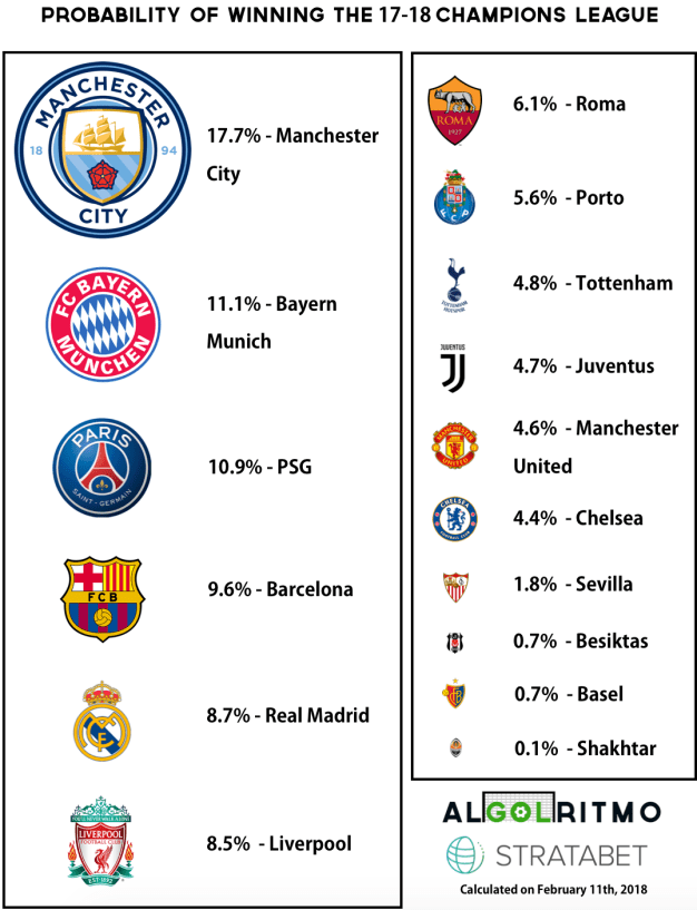 Uefa champions league predictions round of 16