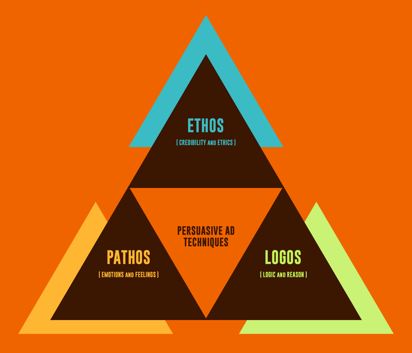 A Look At Ethos Pathos Amp Logos