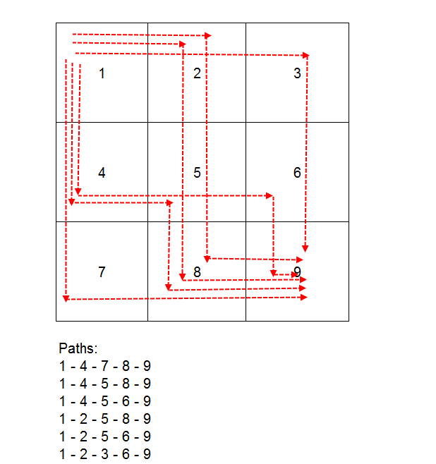 Print All Paths from Top left to bottom right in Two Dimensional