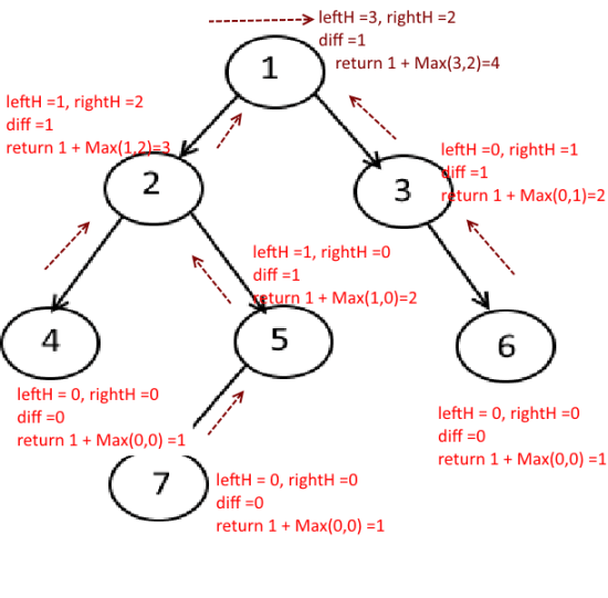 Balanced Tree Example -1