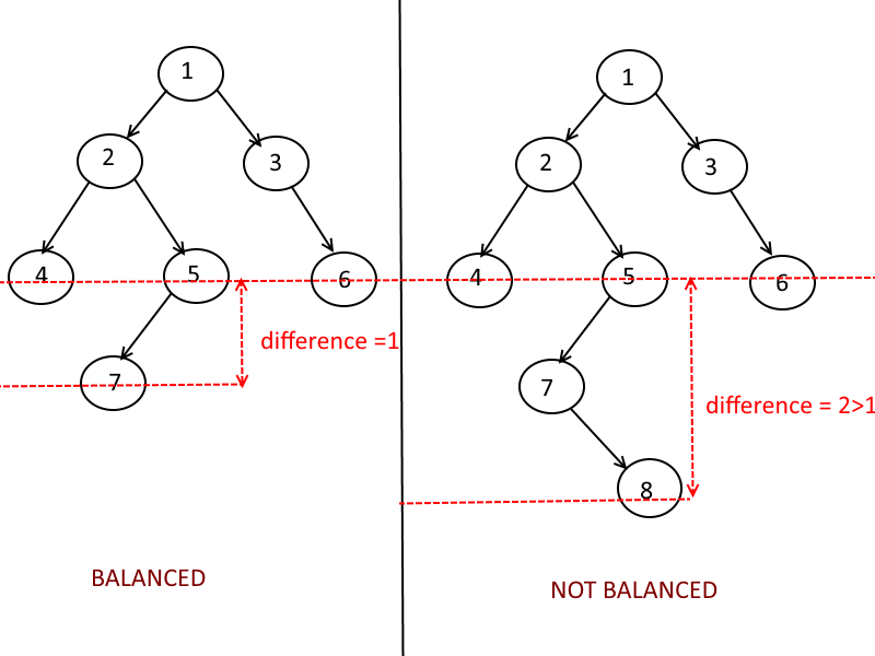 Find whether if a Given Binary Tree is Balanced? | Algorithms