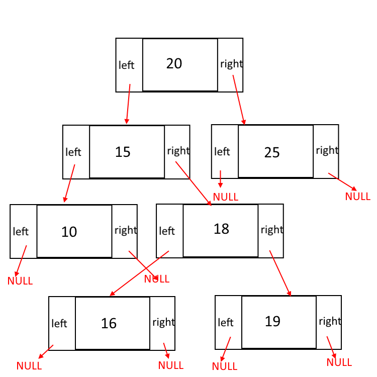Binary Search Tree (BST) Complete Implementation in JAVA