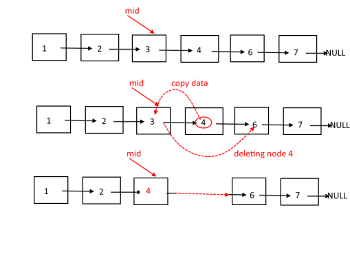 Delete a Node in the Middle of a linked list, Given only access to that Node