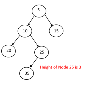 Get The Height Of a Node
