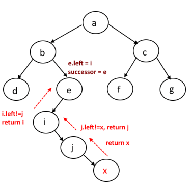 InOrder Successor in binary tree case 2
