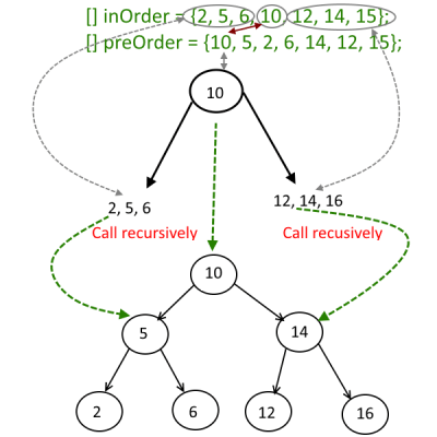 Make-a-Binary-Tree-from-Given-Inorder-and-Preorder-Traveral