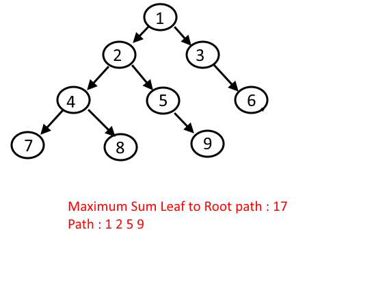 Find the Maximum Sum Leaf to Root path in a Given Binary
