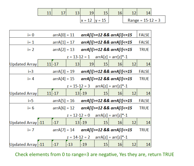 Check if Array Contains All Elements Of Some Given Range