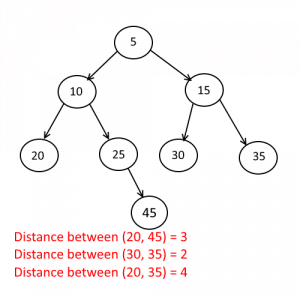 Find the Distance between Two Nodes of a Binary Tree