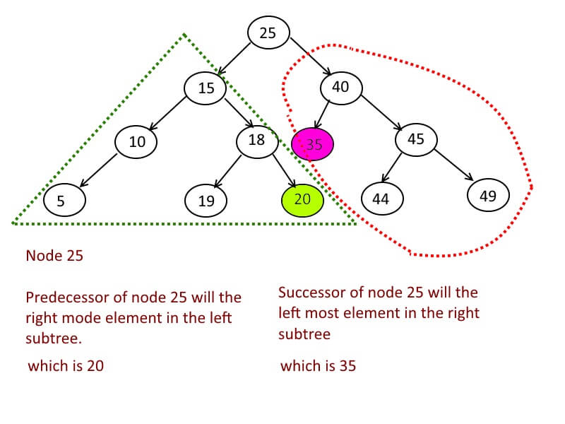 Inorder Predecessor and Successor in Binary Search Tree | Algorithms