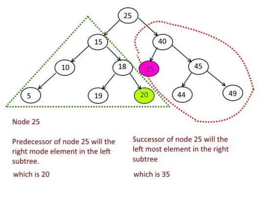 Inorder Predecessor and Successor in Binary Search Tree