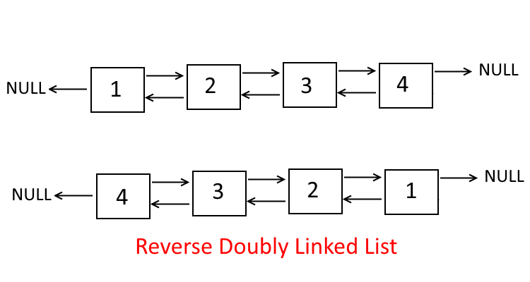 Reverse The Doubly Linked List | Algorithms