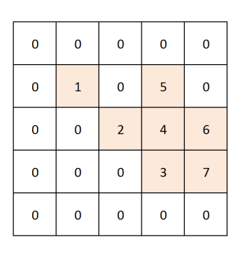 Search a Word In a Matrix - Solution