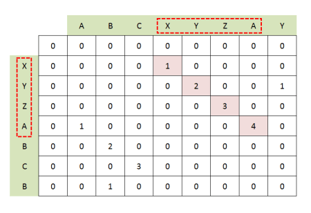 Longest Common Substring Matrix