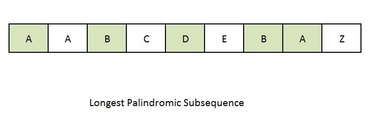 Dynamic Programming - Longest Palindromic Subsequence | Algorithms