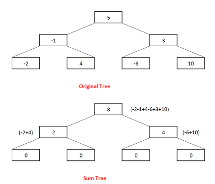 Convert binary tree to its Sum tree.
