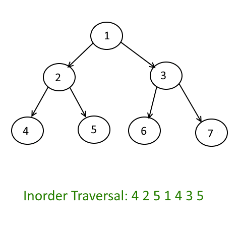 Binary Tree-Inorder Traversal - Non Recursive Approach