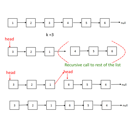 Reverse a Linked List in groups of given size 'K'