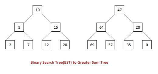 Convert BST to Greater Sum Tree