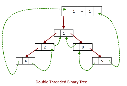 Double Threaded binary tree with dummy node