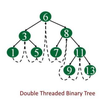 Double threaded binary tree