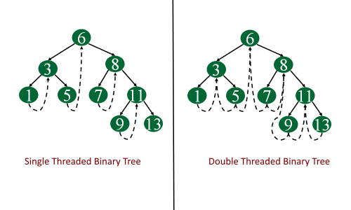 Single and Double threaded binary tree (1)