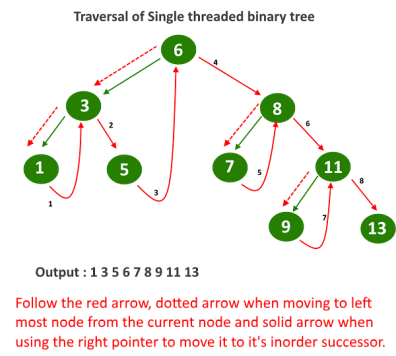 Traversal in Single Threaded Binary Tree-2 (1)