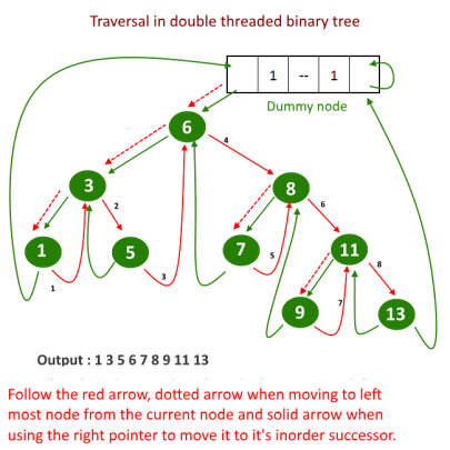 traverse in the double threaded binary tree