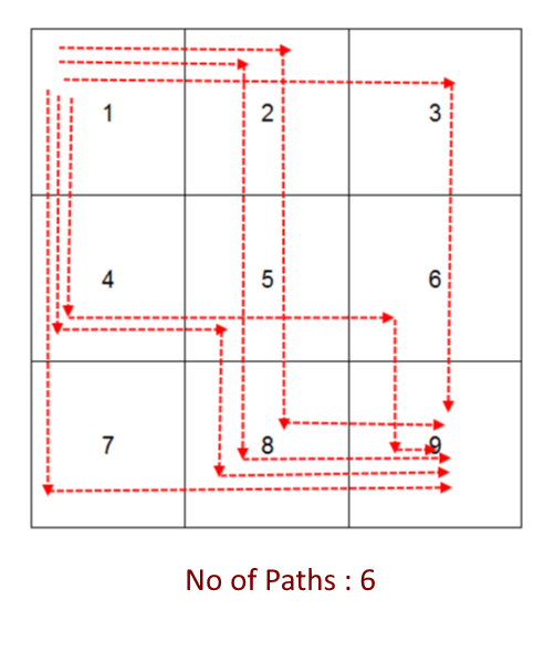 Count all paths from top left to bottom right of a mXn matrix
