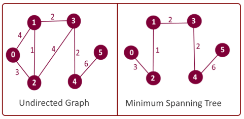 Minimum Spanning Tree (MST) Example