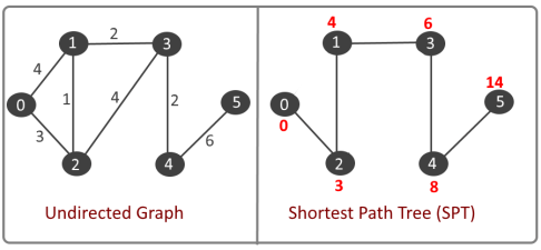 Dijkstra - Shortest Path Algorithm