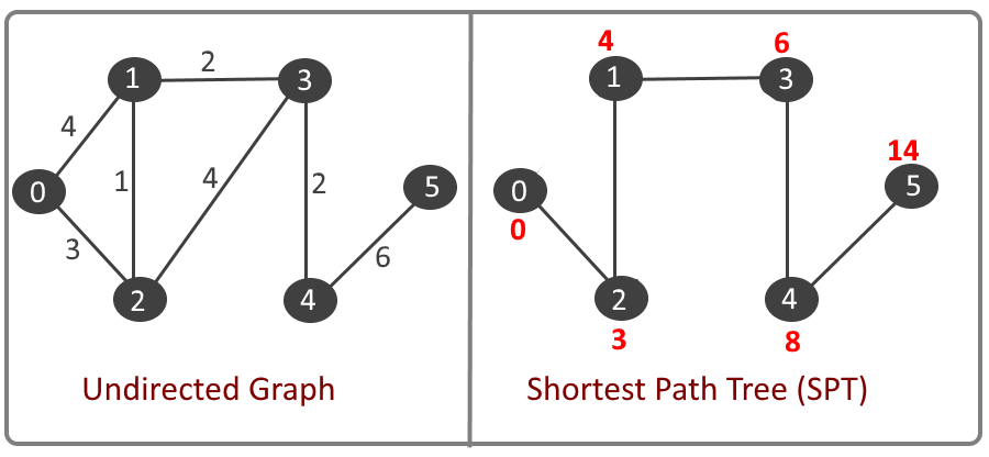 Dijkstra's – Shortest Path Algorithm (SPT)
