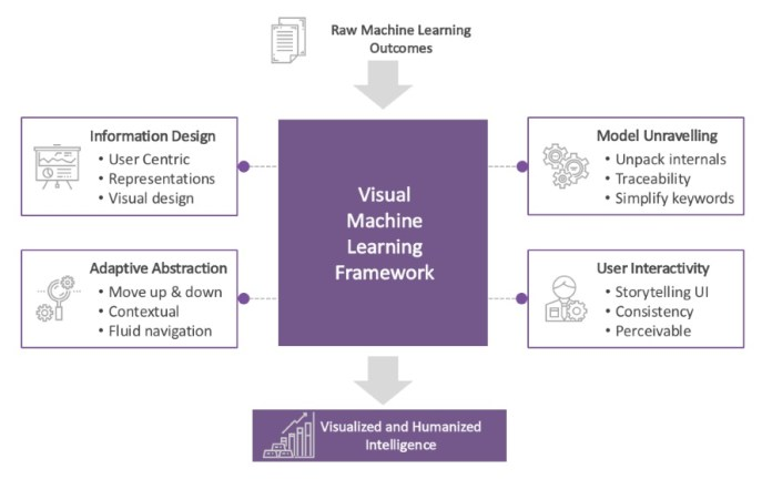 Visual Analytics Of Machine Learning Models