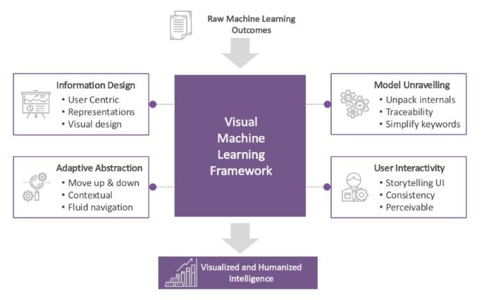Visual Analytics Of Machine Learning Models