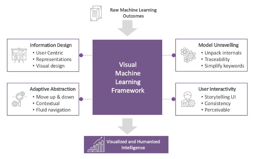 What is Machine Learning? All You Need to Know - Algorithm-X Lab