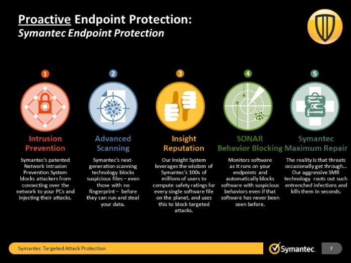 Symantec's Targeted Attack Utilises AI and Machine Learning