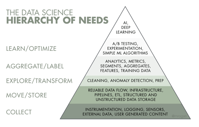 The Data Science Hierarchy of Needs by Monica Rogati
