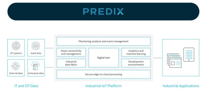 General Electric, GE Digital's Predix for Oil & Gas Industry