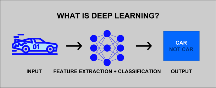 Deep Learning - What is deep learning