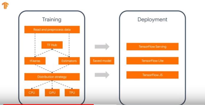 TensorFlow is an open source library for numerical computation and large-scale machine learning framework developed by Google