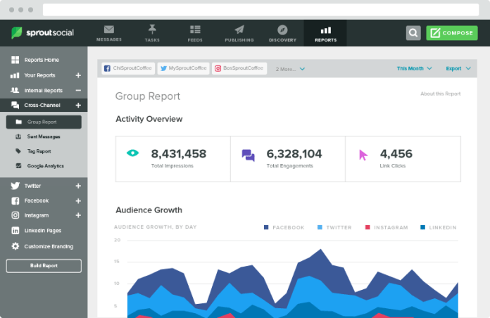 Sprout Social uses NLP tools to monitor social media activity surrounding a brand