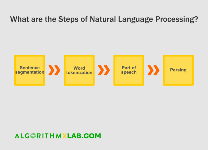 What are the Steps of Natural Language Processing