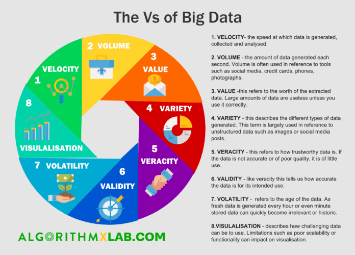 The Vs of Big Data