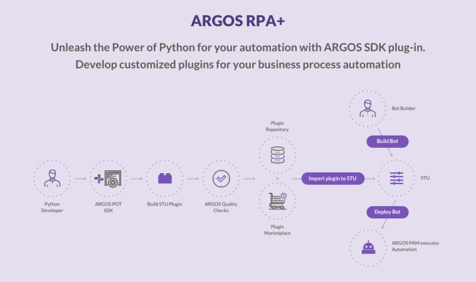 ARGOS RPA+ platform provides a range of RPA tools and solutions.