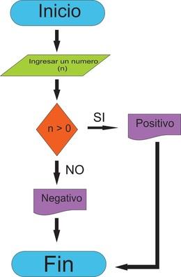 Resultado de imagen para representacion de los algoritmos
