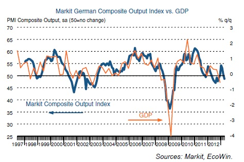 ABOOK Apr 2013 Europe Germany PMI Chart