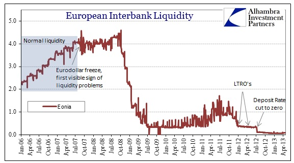 ABOOK Apr 2013 Europe Interbank Eonia